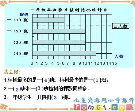 认识统计图表课件3_人教版小学数学二年级下册课件图片