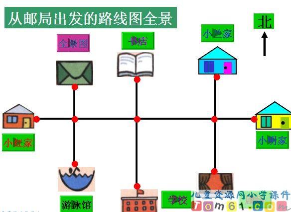 下载方向与位置思维导图 方向与位置手抄报1; 【小学二年级数学】方向