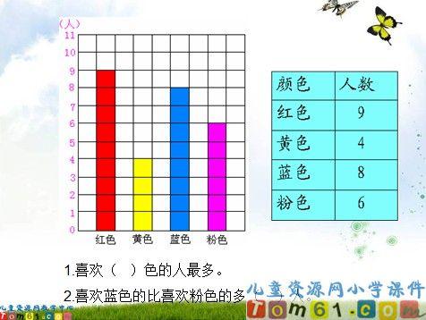 统计课件4_人教版小学数学一年级下册课件_小学课件